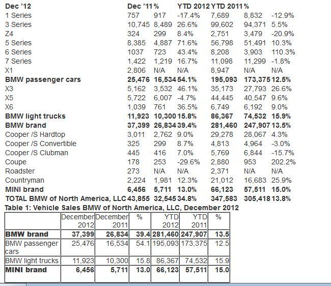 BMW 2012 Total Sales