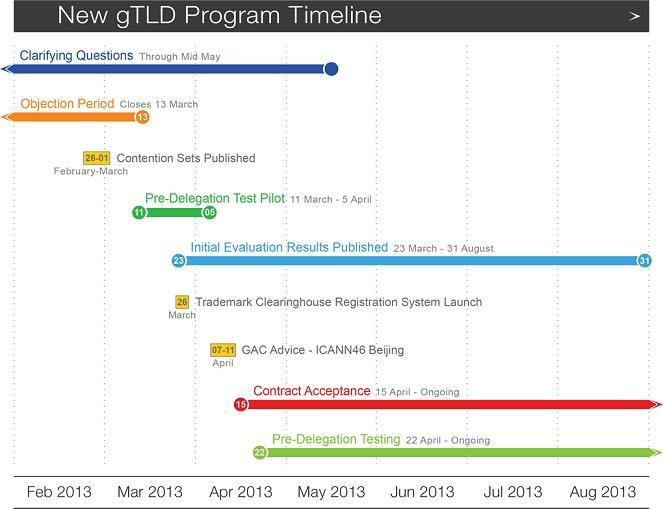 gTLD 2013 timeline
