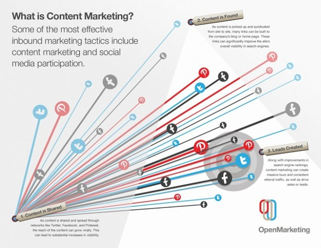 Content Marketing to Support Sales