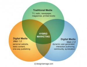 The Challenges of the Hybrid Marketer