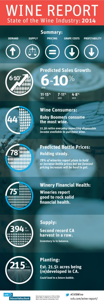 State of Wine Industry Infographic