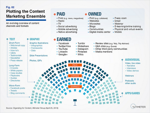 Understanding Your Content Marketing Mix
