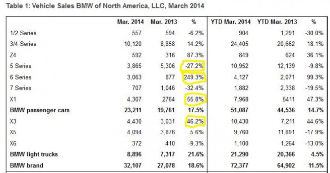 BMW Sales Strong in March