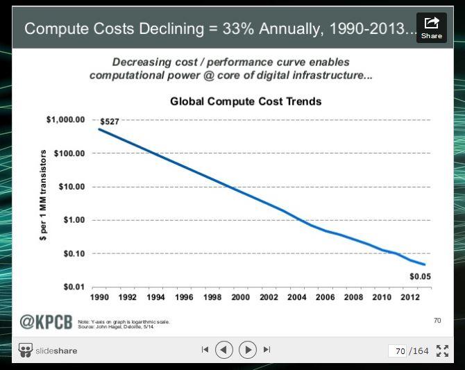 Compute Costs Huge Decline