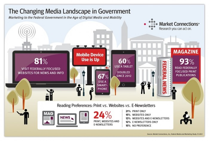 Government media consumption