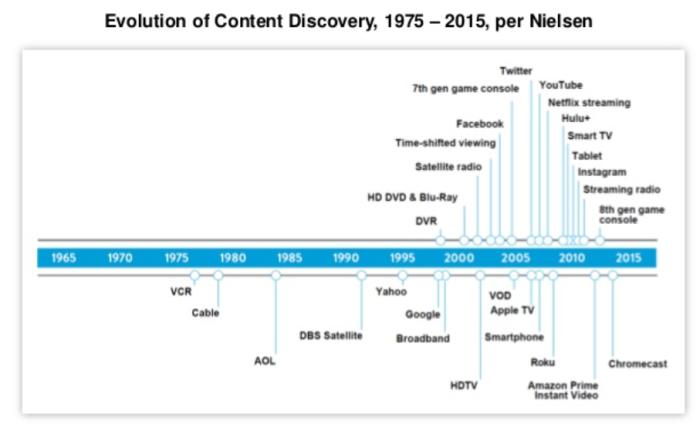 2015 Internet Trend report