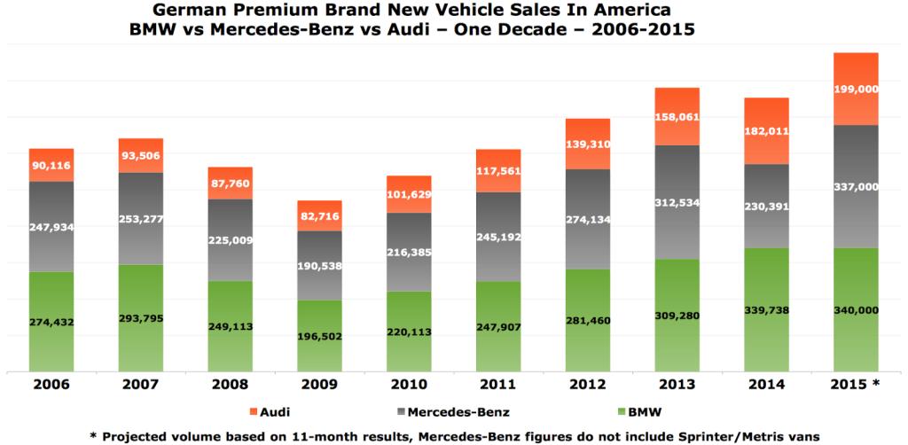 2015 BMW sales
