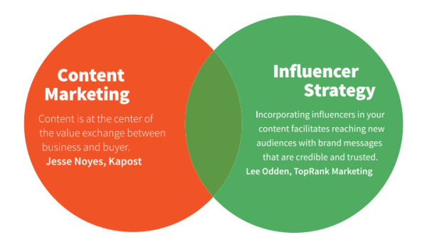 Content Marketing Fuels Influencer Marketing