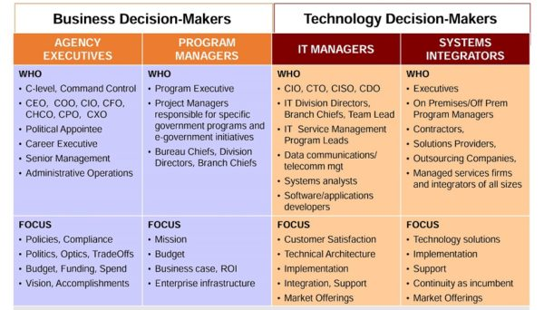 Identifying Government Decision Makers