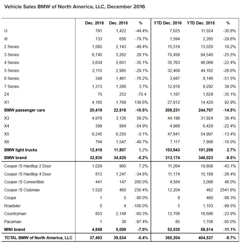 2016 BMW sales