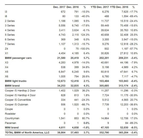 2017 BMW Sales