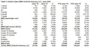 A Look at 2012 BMW Sales