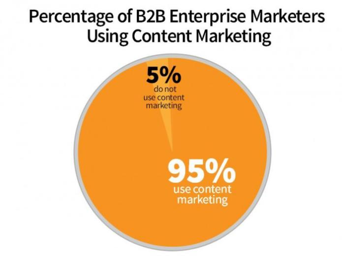 Content Marketing, Big and Small